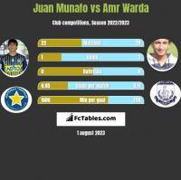 Juan Munafo vs Amr Warda h2h player stats