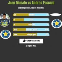 Juan Munafo vs Andres Pascual h2h player stats
