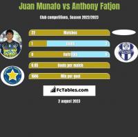 Juan Munafo vs Anthony Fatjon h2h player stats