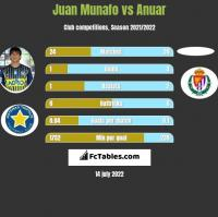 Juan Munafo vs Anuar h2h player stats