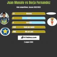 Juan Munafo vs Borja Fernandez h2h player stats