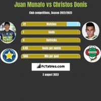 Juan Munafo vs Christos Donis h2h player stats
