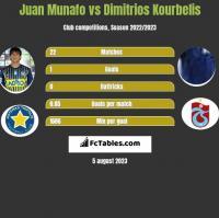 Juan Munafo vs Dimitrios Kourbelis h2h player stats