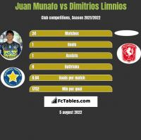 Juan Munafo vs Dimitrios Limnios h2h player stats