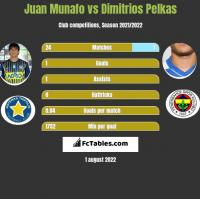 Juan Munafo vs Dimitrios Pelkas h2h player stats