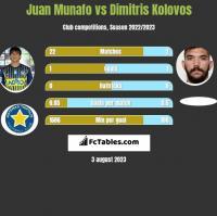 Juan Munafo vs Dimitris Kolovos h2h player stats