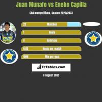 Juan Munafo vs Eneko Capilla h2h player stats