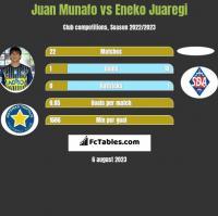 Juan Munafo vs Eneko Juaregi h2h player stats