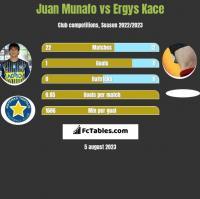 Juan Munafo vs Ergys Kace h2h player stats