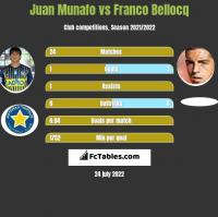 Juan Munafo vs Franco Bellocq h2h player stats