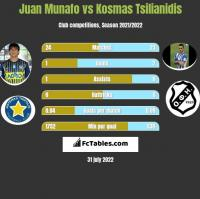 Juan Munafo vs Kosmas Tsilianidis h2h player stats