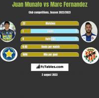 Juan Munafo vs Marc Fernandez h2h player stats