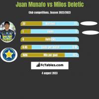 Juan Munafo vs Milos Deletic h2h player stats