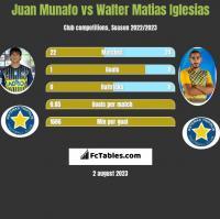 Juan Munafo vs Walter Matias Iglesias h2h player stats