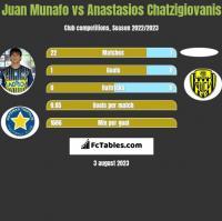 Juan Munafo vs Anastasios Chatzigiovanis h2h player stats