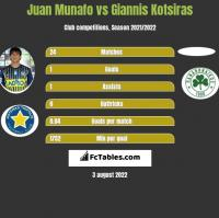 Juan Munafo vs Giannis Kotsiras h2h player stats