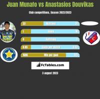 Juan Munafo vs Anastasios Douvikas h2h player stats