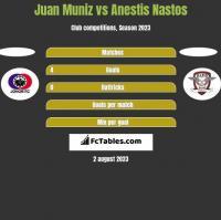 Juan Muniz vs Anestis Nastos h2h player stats