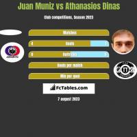 Juan Muniz vs Athanasios Dinas h2h player stats