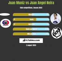 Juan Muniz vs Juan Angel Neira h2h player stats