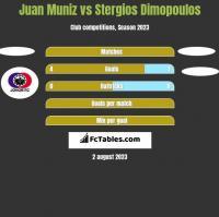 Juan Muniz vs Stergios Dimopoulos h2h player stats