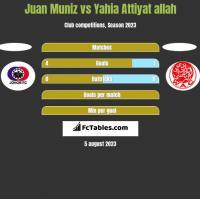 Juan Muniz vs Yahia Attiyat allah h2h player stats