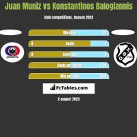Juan Muniz vs Konstantinos Balogiannis h2h player stats