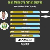 Juan Munoz vs Adrian Cuevas h2h player stats