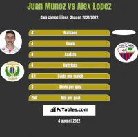 Juan Munoz vs Alex Lopez h2h player stats