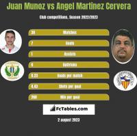 Juan Munoz vs Angel Martinez Cervera h2h player stats