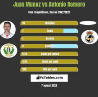 Juan Munoz vs Antonio Romero h2h player stats