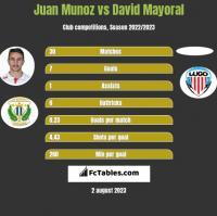 Juan Munoz vs David Mayoral h2h player stats