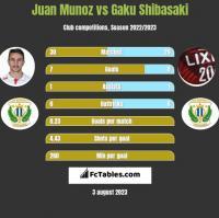 Juan Munoz vs Gaku Shibasaki h2h player stats