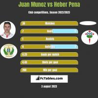 Juan Munoz vs Heber Pena h2h player stats