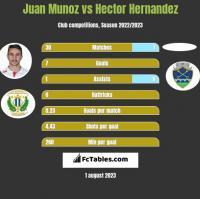 Juan Munoz vs Hector Hernandez h2h player stats