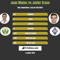 Juan Munoz vs Javier Eraso h2h player stats