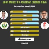 Juan Munoz vs Jonathan Cristian Silva h2h player stats