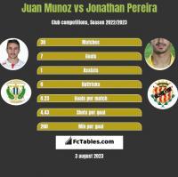 Juan Munoz vs Jonathan Pereira h2h player stats