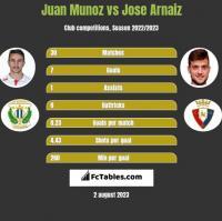 Juan Munoz vs Jose Arnaiz h2h player stats
