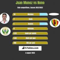Juan Munoz vs Nono h2h player stats