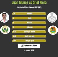 Juan Munoz vs Oriol Riera h2h player stats
