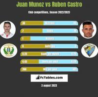 Juan Munoz vs Ruben Castro h2h player stats