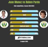 Juan Munoz vs Ruben Pardo h2h player stats