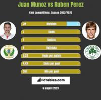 Juan Munoz vs Ruben Perez h2h player stats