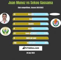 Juan Munoz vs Sekou Gassama h2h player stats
