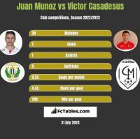 Juan Munoz vs Victor Casadesus h2h player stats