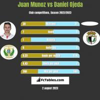 Juan Munoz vs Daniel Ojeda h2h player stats