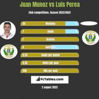 Juan Munoz vs Luis Perea h2h player stats