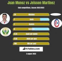 Juan Munoz vs Jeisson Martinez h2h player stats