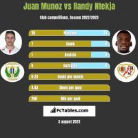 Juan Munoz vs Randy Ntekja h2h player stats